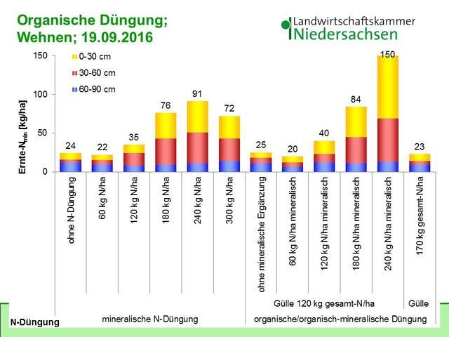 Mineralischer stickstoffgehalt im boden ernte nmin werte for Boden preview herbst 2016