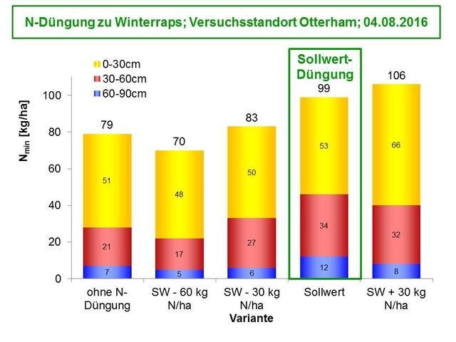 Mineralischer stickstoffgehalt im boden ernte nmin werte for Boden herbst 2016